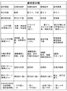 疲労度分類表